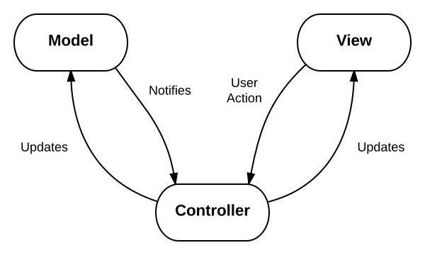 Building a Flask Web Application (Flask Part 2) - Siv Scripts