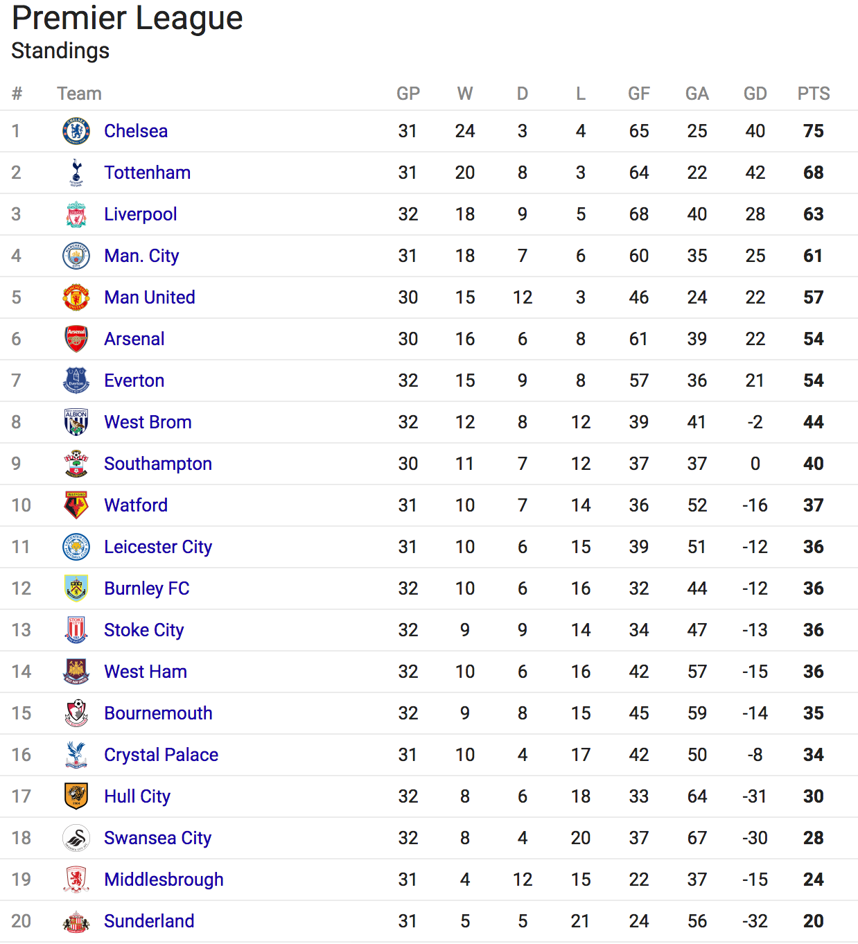 premier league standings - photo #24