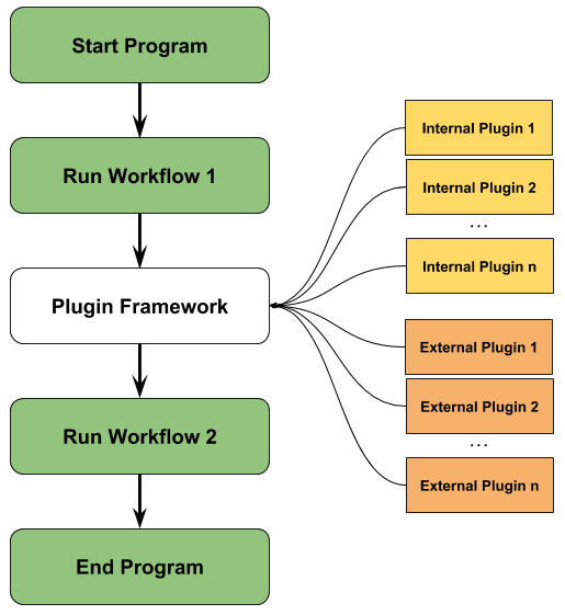 Program flow with Plugin