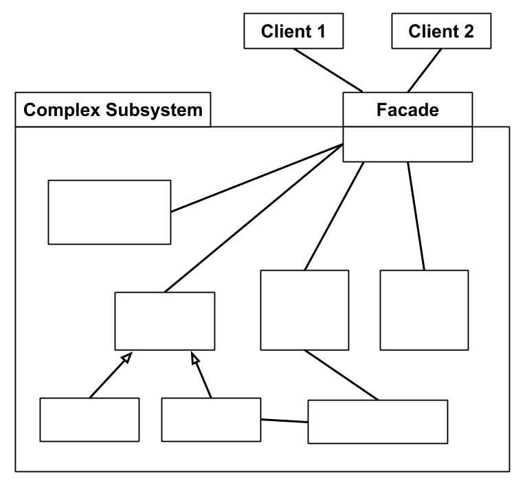 Facade Pattern Class Diagram